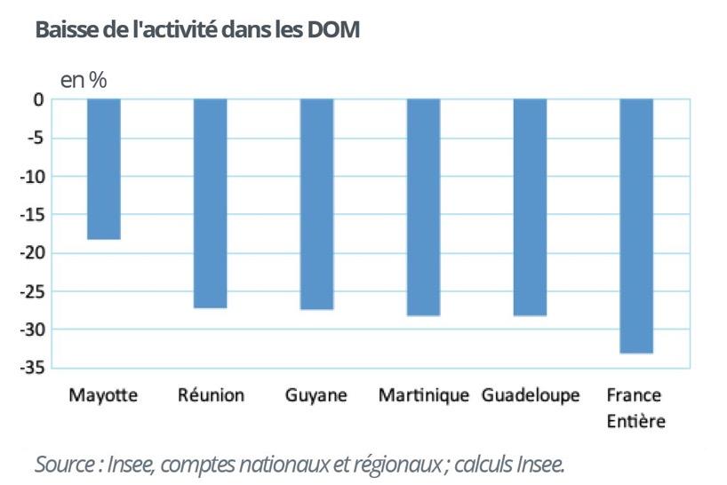 À Mayotte, une chute de 18 % de l'activité