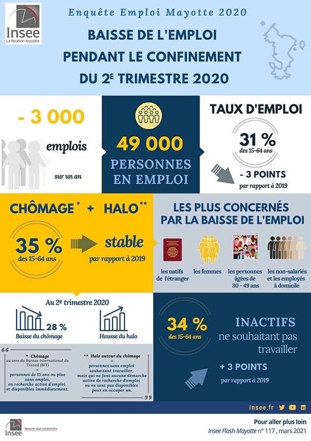 statistiques-emploi-chomage-2eme-trimestre-2020-confinement-mayotte