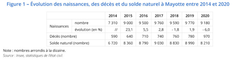 naissance-mortalite-mayotte-annee-2020-exception-regle